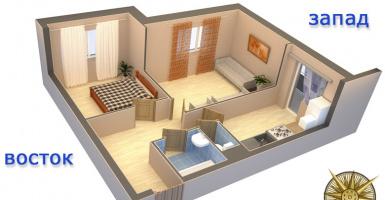 Планировка дома по сторонам света